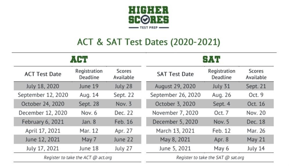 ACT & SAT Test Dates 2020-2021